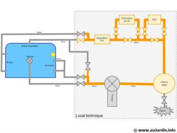 Conseils pour la mise en place d 39 une filtration for Branchement filtration piscine