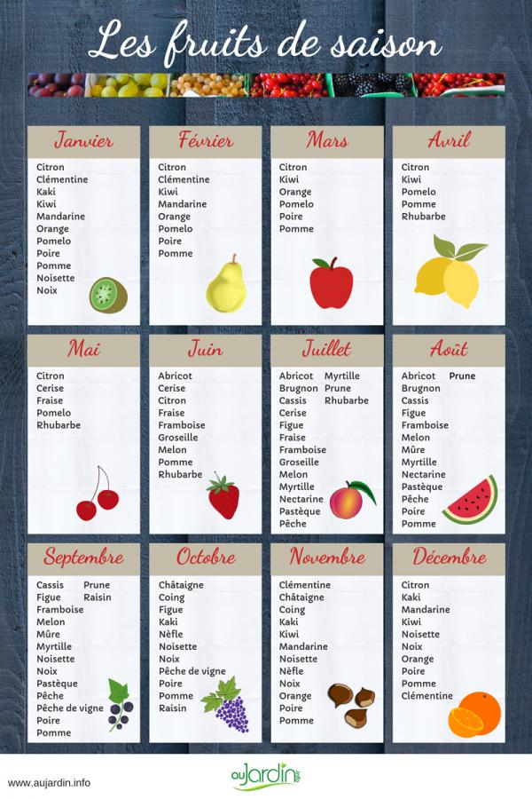 Calendrier Des Poissons Et Fruits De Mer De Saison.Pourquoi Consommer Des Fruits Et Des Legumes De Saison